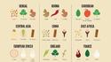 Кухни на народите в три подправки